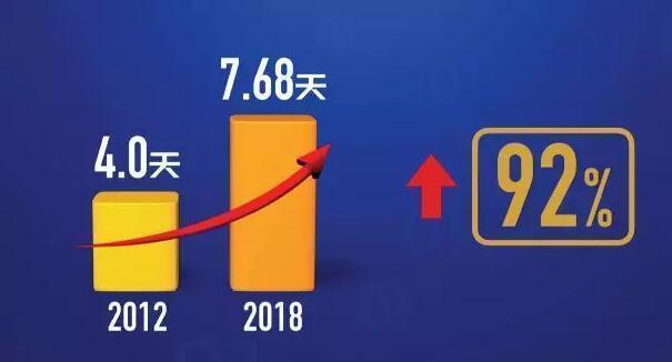 奔跑着的中国人每天属于自己的休闲时间能有多少呢?大调查发现,除去上学、上班和睡觉,中国人每天的休闲时间平均为2.84小时,较去年调查时(2.27小时)有所增加。