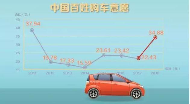 """中国已经进入了换车时代,这是车市潜在动力之一。随着""""二孩""""家庭的逐渐增多,以及人们的家庭意识越来越强,直接推动了人们对MPV及大型SUV需求的迅速增长。此外,农村消费升级,""""新城镇人""""也有强烈的购车需求。"""