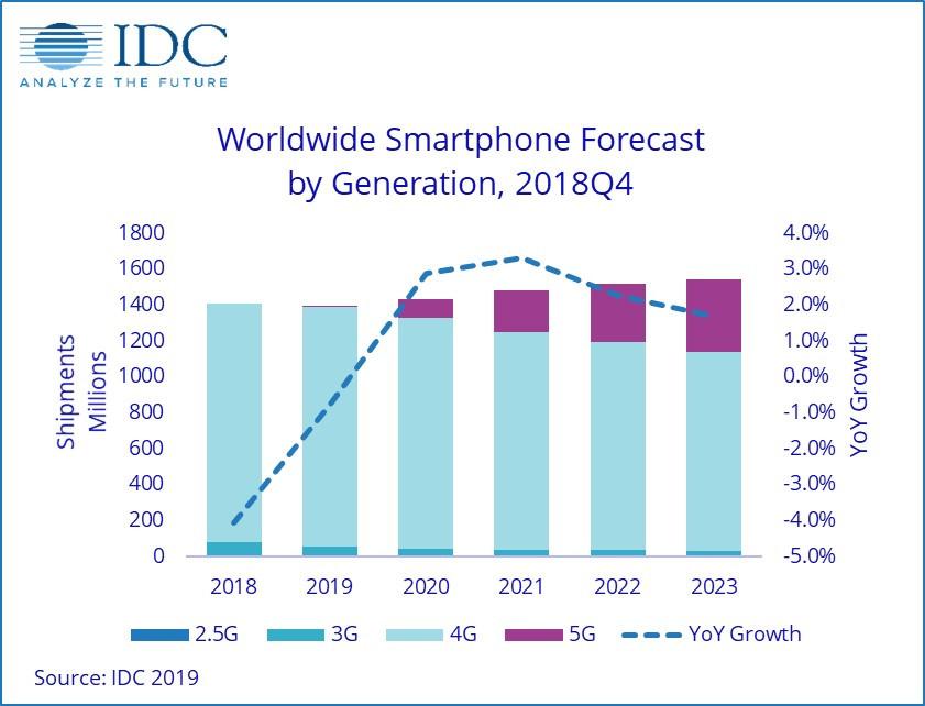 IDC预测2019年智能手机市场继续下滑,5G在5年内普及范围或仍有限