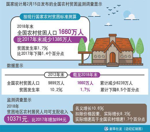 减少城镇贫困人口_大兴区城镇人口分布图