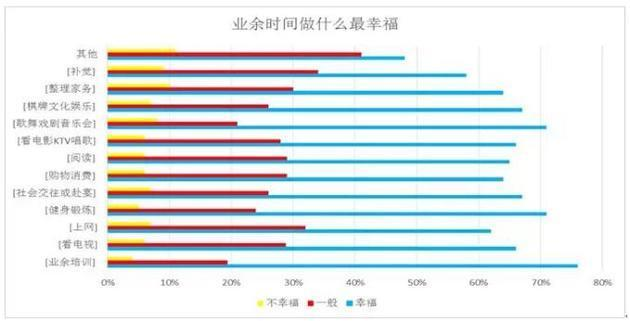 中国人的休闲时间都在干什么?浙江、天津、广西人亮了