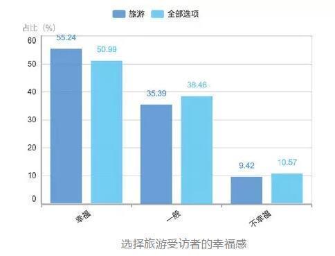 中国人爱旅游,收入高低不是门槛。最想出门看世界的,还不是年收入几十万几百万的高收入人群,而是12-20万和8-12万的收入人群。