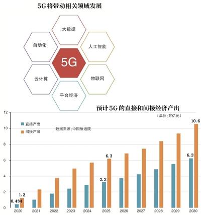 牌照将发 明年两会时5G手机规模上市