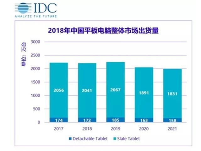IDC:2018年中国平板出货量苹果第一