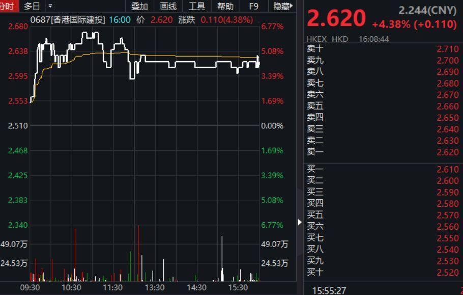 此前,HNA Finance I持有香港国际建投约23.41亿股股份,占已发行股本的69.54%;要约人及其一致行动人持有约6482.99万股股份,占已发行股本的1.93%。