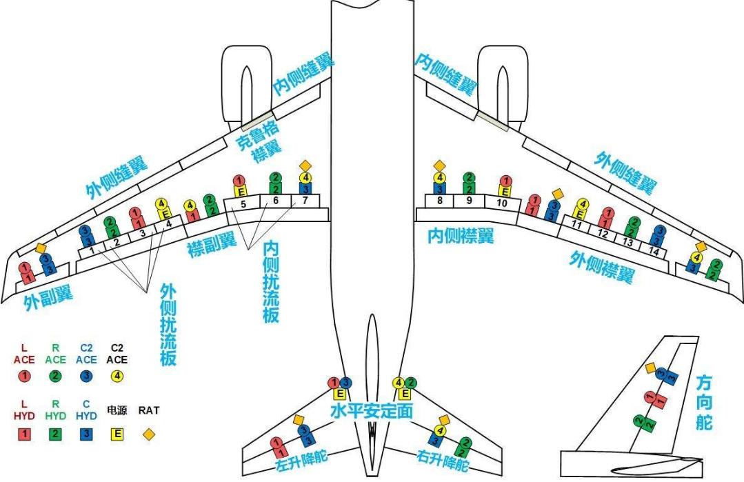 民航客机的噩梦:飞机陷入失速尾旋!_速度 军事在线 第2张