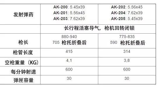 印度进口74万支最新AK203步*枪!实在忍不了国产枪了?_系列 军事在线 第5张