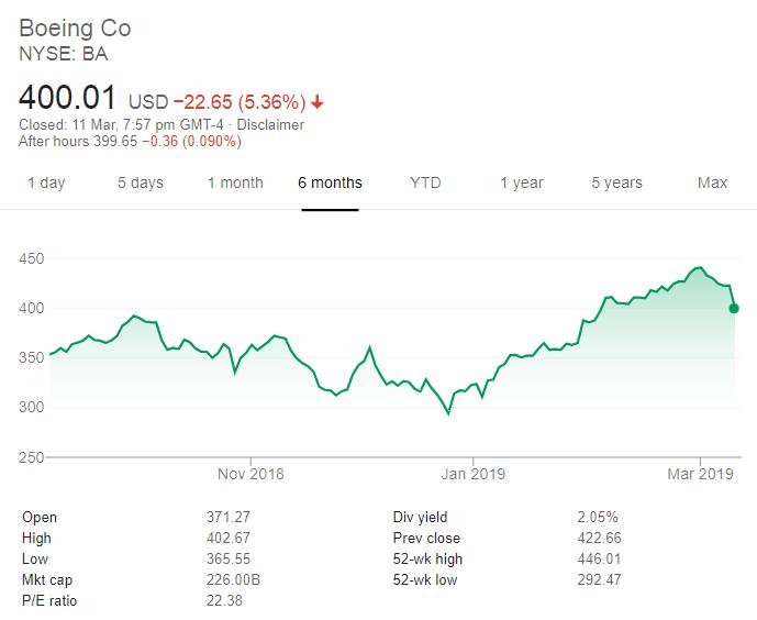 5個月兩次失事后 美股空管局宣布波音
