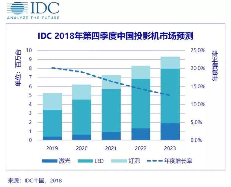 中国投影机市场2018年增长逾31% 出货量435万台