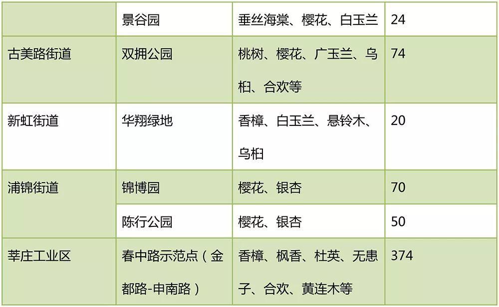 闵行公园绿地树木植树节等你来认养