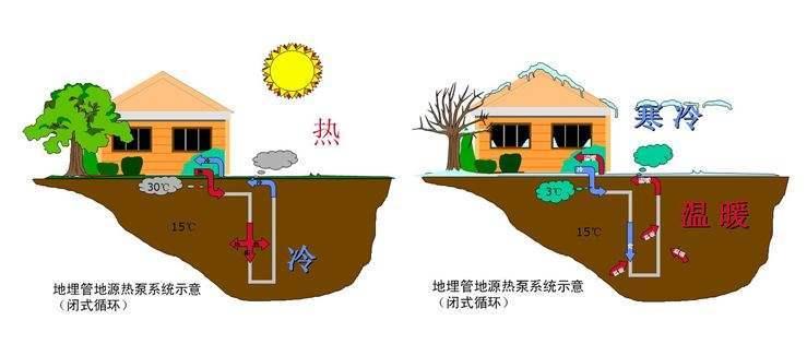 """水地源热泵与水之间的""""秘密""""交换(图2)"""