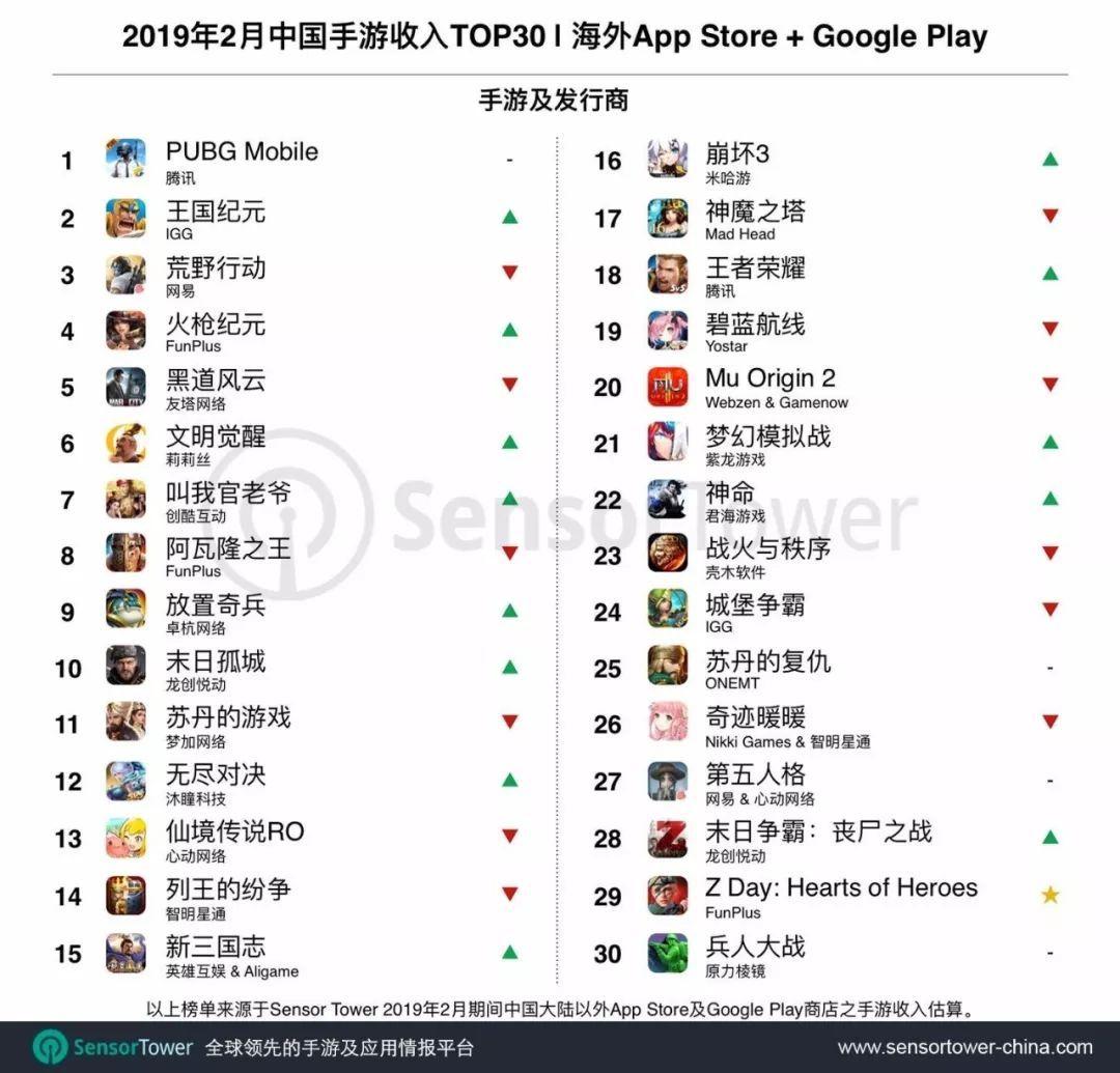 2月出海手游TOP30:《梦幻模拟战》杀入欧美市场,FunPlus三款