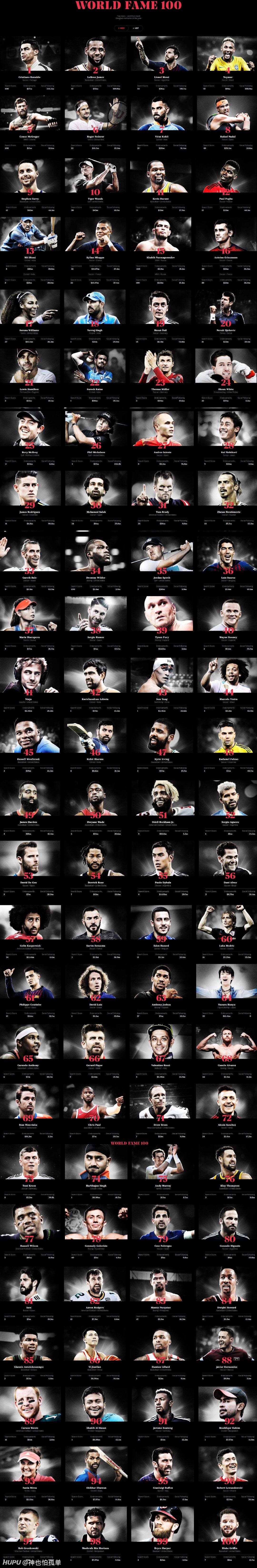 2019运动员排行榜_2019球员薪水TOP10:梅西C罗领衔排行榜,第一联赛仅2人上