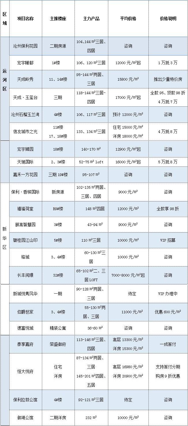 焦点独家:2019年2月份沧州房地产市场运行报告
