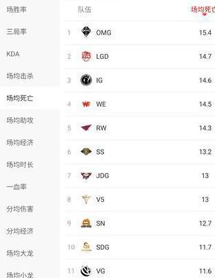 """已成LPL最""""烂""""战队?OMG11项数据排名倒数第一_比赛 体育新闻 第6张"""