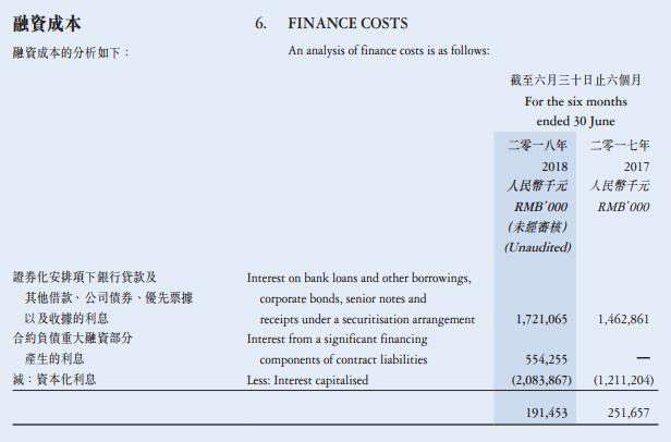 正荣地产净负债率高伸手频要钱 上市14个月融资167亿