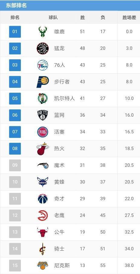 NBA排名:勇士险胜,火箭跌至4,雷霆灭网升至3,爵士追马刺