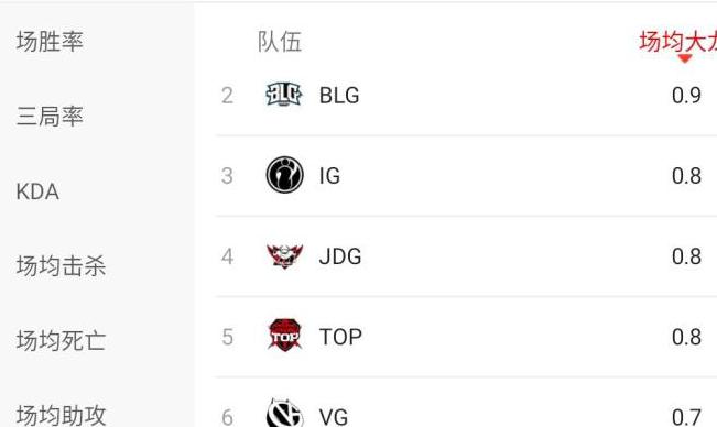 """已成LPL最""""烂""""战队?OMG11项数据排名倒数第一_比赛 体育新闻 第4张"""