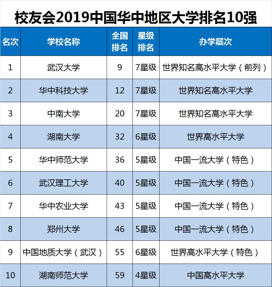 2019年全国民办高校排行榜_高校丨2019中国民办大学排名100强
