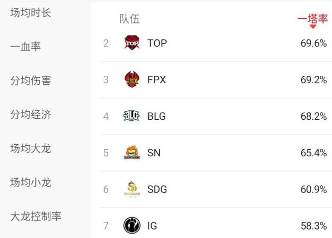 """已成LPL最""""烂""""战队?OMG11项数据排名倒数第一_比赛 体育新闻 第3张"""