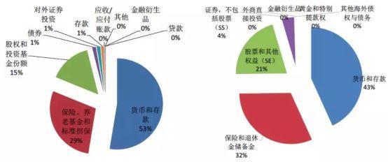 图片来源:CEIC,兴业证券金融研究院整理,日本(左)与韩国(右)居民资产配置比例