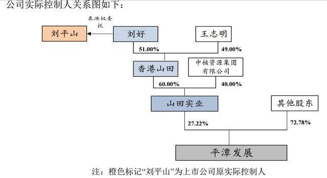 平潭发展副董事长王志明成公司新实控人 平潭综合实驱有多少人口