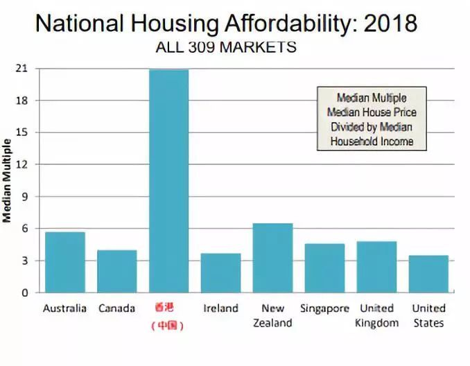 图片来源:网络,香港居住负担高居全球之首