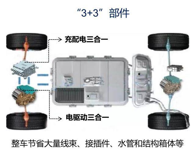 化繁为简的电动车平台 比亚迪e平台解析
