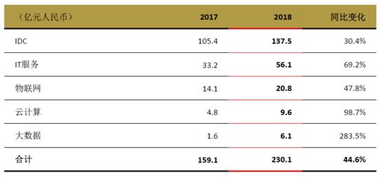 財報解讀:三大視角看懂中聯通凈利潤劇增原因