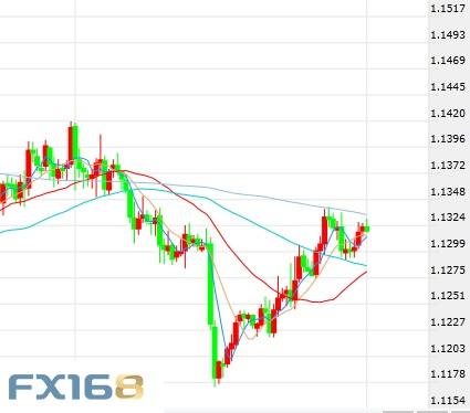 最新:欧元、日元、黄金及原油短线操作建议