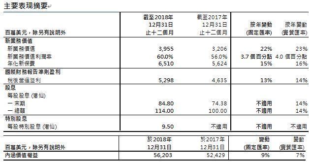 [友邦保险发布2018年报:友邦中国新业务价值同比增长30%] 友邦保险跟美国友邦