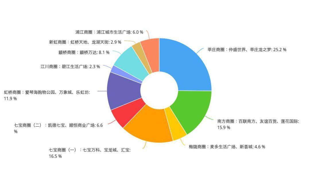 商圈人口调研_天河路商圈精彩组图