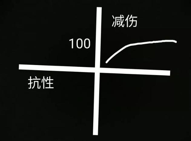 英雄联盟:物魔抗计算公式都是y=x/100+x