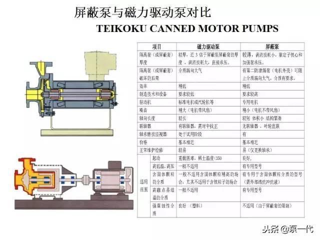 什么是屏蔽泵?屏蔽泵与离心泵,磁力泵有啥区别?