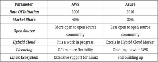 AWS vs. Azure,從九大方面看哪家強