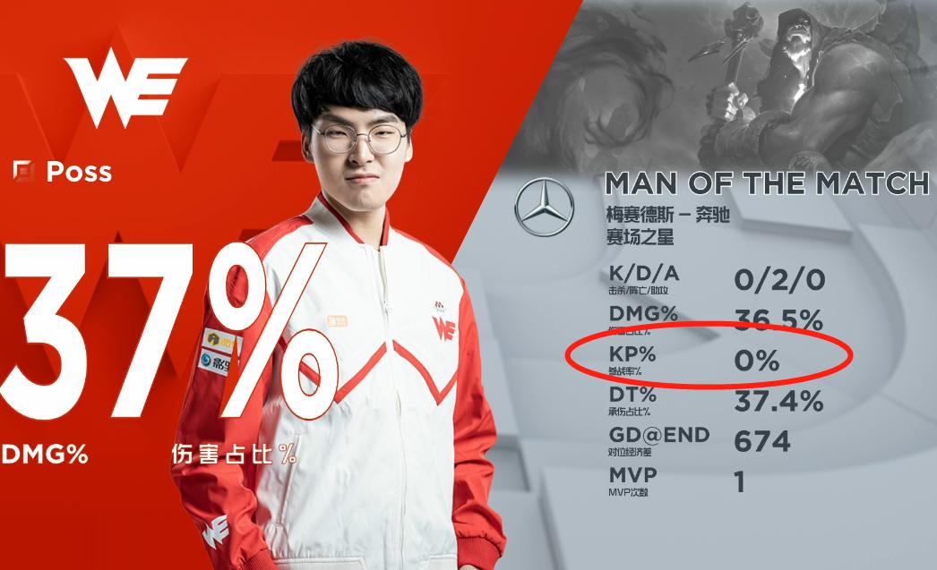 0%参团率拿MVP!WE克服V5以后,再赢两场就有望季后赛