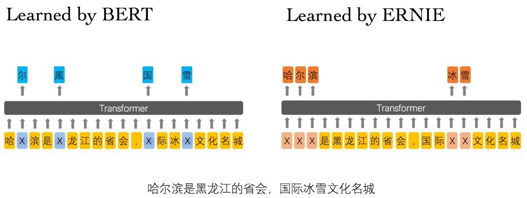 中文NLP领域的里程碑!百度正式发布NLP预训练模型ERNIE