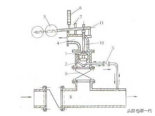 停泵水锤及防护知识,很实用