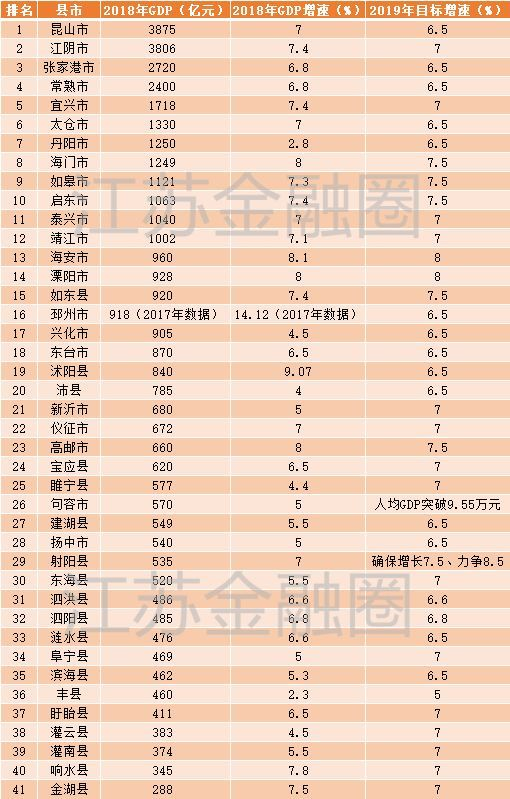 2021年江苏各县gdp_薛之谦江苏2021跨年