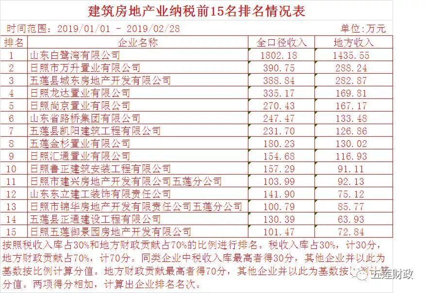 2019年四川税收排行榜_2019年上半年全国50城房价收入比排行榜 哪些城市