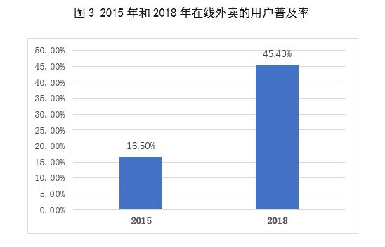 餐饮人均消费_2021年历年人均消费