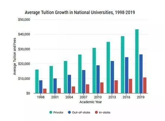2019美国各大学学费列表