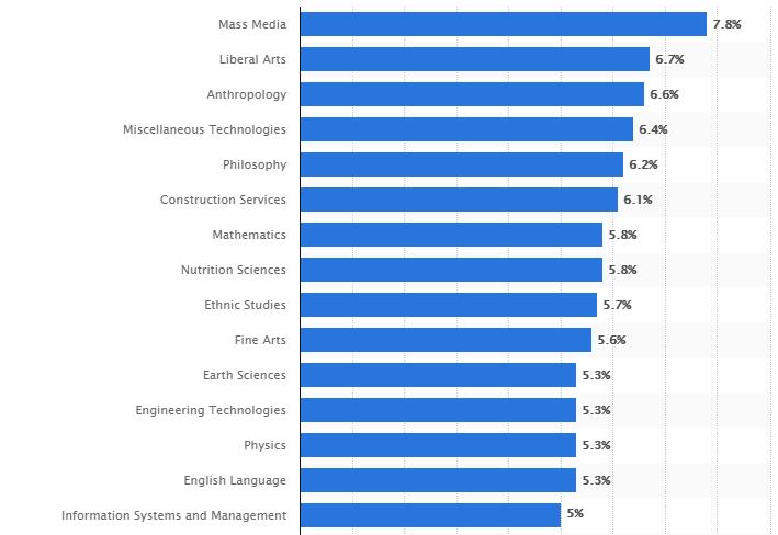 2019专业失业率排行_2019全美最新专业失业率排行榜,计算机排15