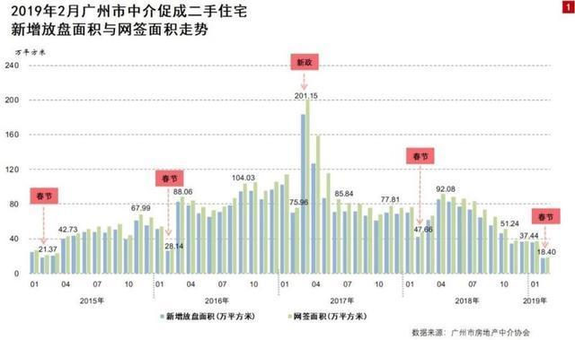 激增!增城二手房成交量节后上涨,春天真的要来了?!