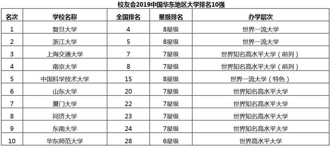 2019民办学院排行榜_霸气 泰州这所高校稳居中国独立学院前十强,蝉联江