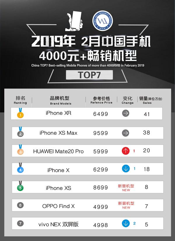 2019手机热卖排行_2018年最畅销的手机排行 三星全部无缘,OPPO无愧线下之