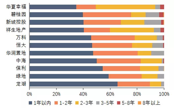 2019房地产企业排行_2019年 全国房地产企业拿地排行榜