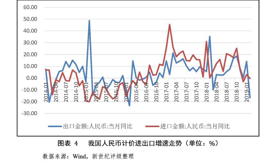 2019年2月宏观经济_2月宏观经济数据-2月份经济数据 组图
