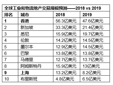 【工业地产与零售地产将成为2019年增长最快的领域】 工业地产公司排名