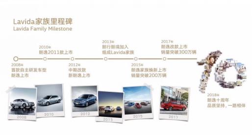 10年持续领跑细分市场 上汽大众Lavida家族累计销量突破400万辆大关